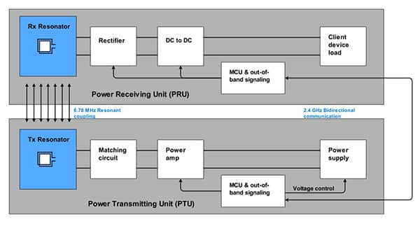 Diagram of Rezence wireless charging system