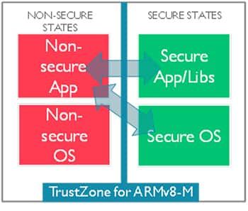 Diagram of TrustZone uses hardware isolation to separate the processor and application